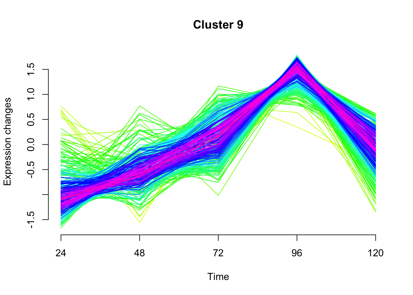 Fuzzy cMeans clustering of RNAseq data using mFuzz - 2-BitBio